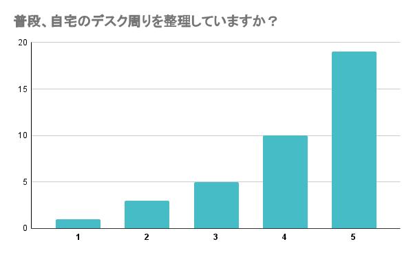 整理整頓に関するグラフ