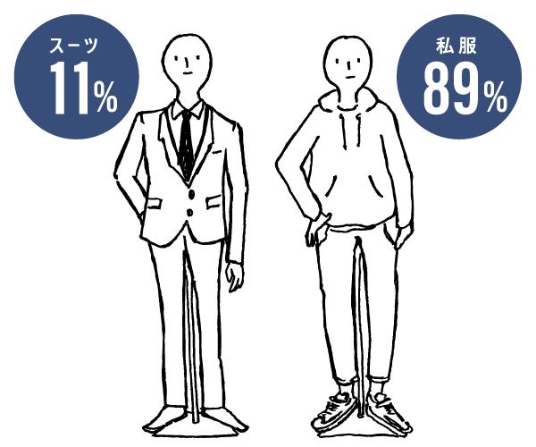 勤務中の服装はどちらが多い?